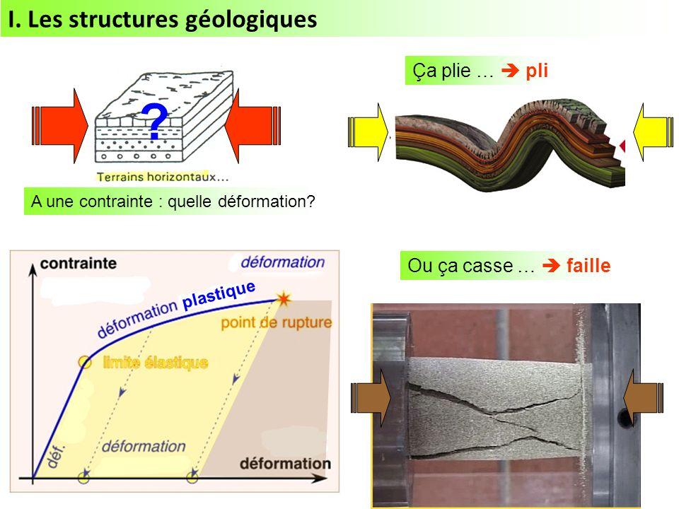Ça plie … pli Ou ça casse … faille I.Les structures géologiques .