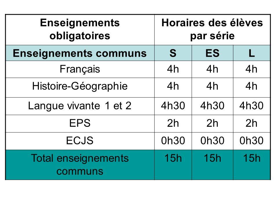 Enseignements obligatoires Horaires des élèves par série Enseignements communsSESL Français4h Histoire-Géographie4h Langue vivante 1 et 24h30 EPS2h EC
