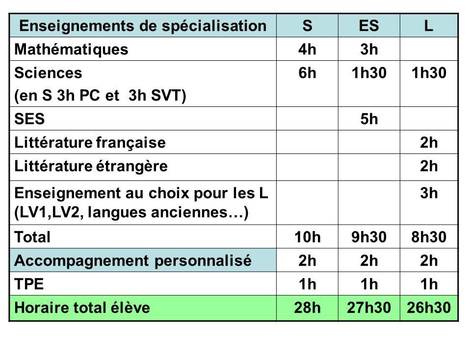 Enseignements de spécialisationSESL Mathématiques4h3h Sciences (en S 3h PC et 3h SVT) 6h1h30 SES5h Littérature française2h Littérature étrangère2h Ens
