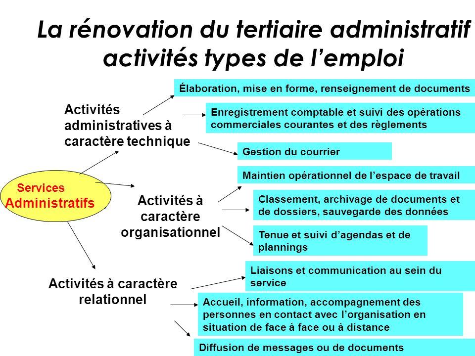 La rénovation du tertiaire administratif activités types de lemploi BEP Services Administratifs Services Administratifs Activités administratives à ca