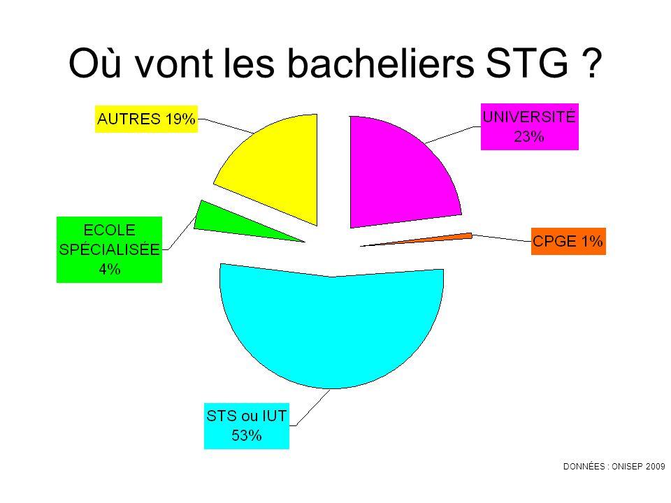Où vont les bacheliers STG ? DONNÉES : ONISEP 2009