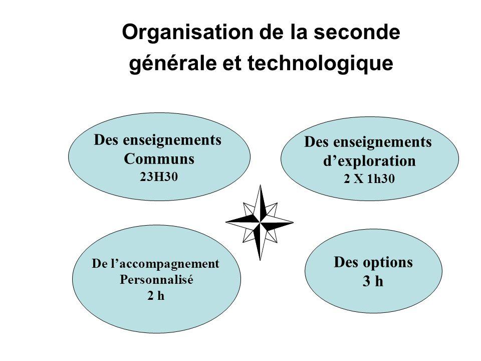 Organisation de la seconde générale et technologique Des enseignements Communs 23H30 Des enseignements dexploration 2 X 1h30 Des options 3 h De laccom