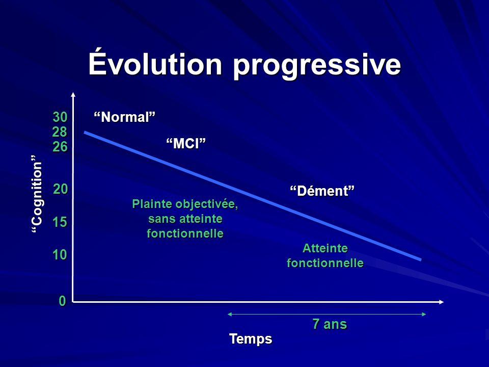 Évolution progressive Cognition Temps Normal MCI Dément Plainte objectivée, sans atteinte fonctionnelle Atteinte fonctionnelle 3028 15 26 10 0 20 7 an