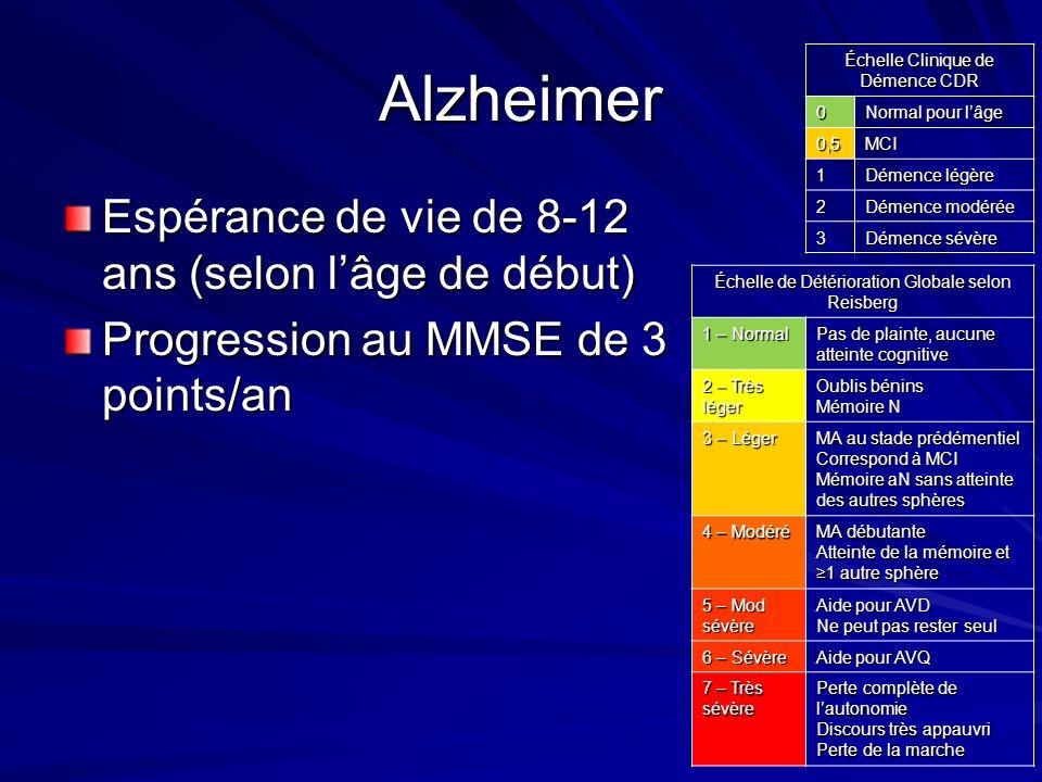 Alzheimer Espérance de vie de 8-12 ans (selon lâge de début) Progression au MMSE de 3 points/an Échelle de Détérioration Globale selon Reisberg 1 – No