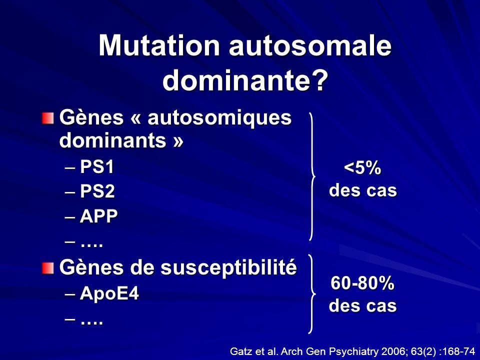 Mutation autosomale dominante? Gènes « autosomiques dominants » –PS1 –PS2 –APP –…. Gènes de susceptibilité –ApoE4 –…. 60-80% des cas Gatz et al. Arch