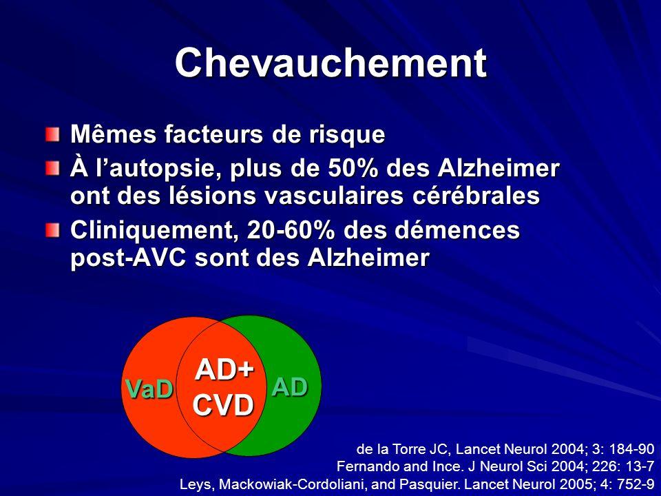 Chevauchement Mêmes facteurs de risque À lautopsie, plus de 50% des Alzheimer ont des lésions vasculaires cérébrales Cliniquement, 20-60% des démences