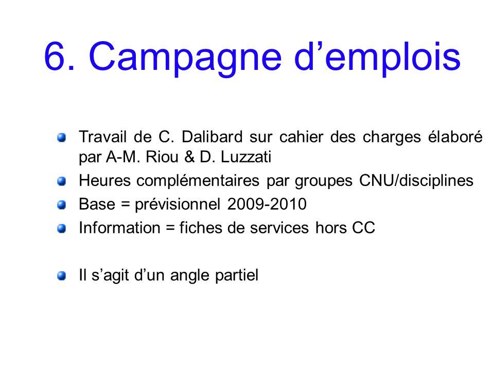6. Campagne demplois Travail de C. Dalibard sur cahier des charges élaboré par A-M. Riou & D. Luzzati Heures complémentaires par groupes CNU/disciplin