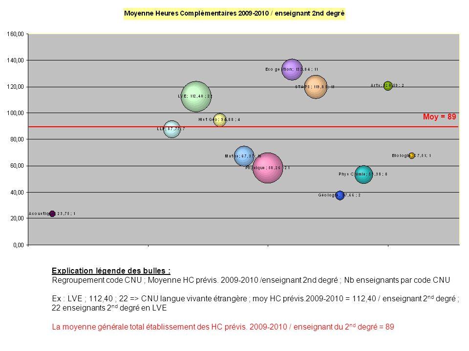 Moy = 89 Explication légende des bulles : Regroupement code CNU ; Moyenne HC prévis. 2009-2010 /enseignant 2nd degré ; Nb enseignants par code CNU Ex
