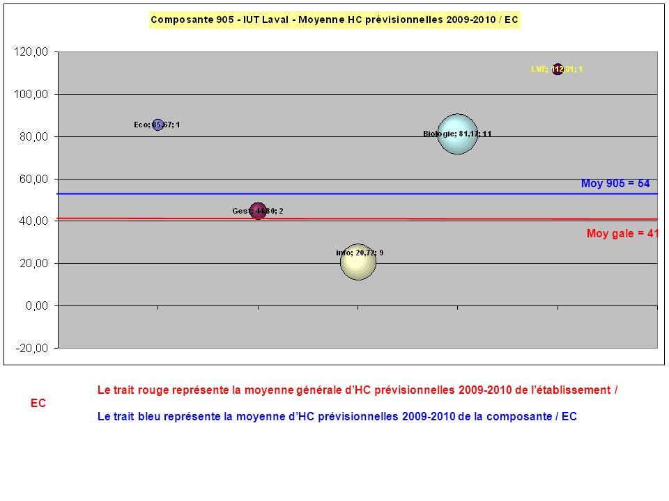 Le trait rouge représente la moyenne générale dHC prévisionnelles 2009-2010 de létablissement / EC Le trait bleu représente la moyenne dHC prévisionne