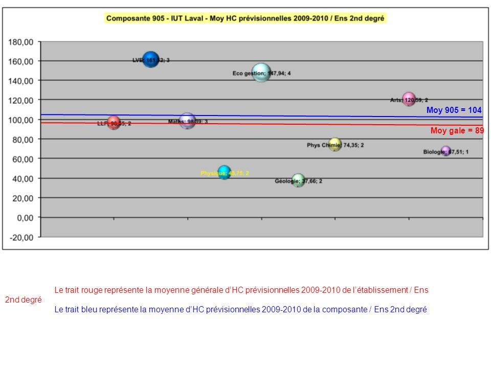 Le trait rouge représente la moyenne générale dHC prévisionnelles 2009-2010 de létablissement / Ens 2nd degré Le trait bleu représente la moyenne dHC