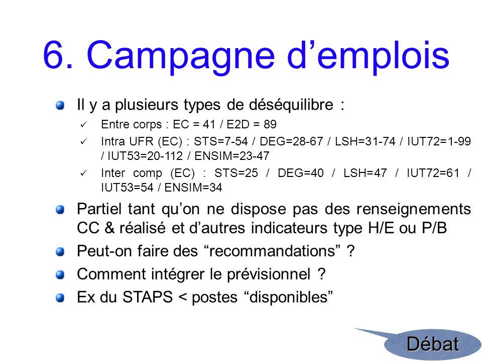 6. Campagne demplois Il y a plusieurs types de déséquilibre : Entre corps : EC = 41 / E2D = 89 Intra UFR (EC) : STS=7-54 / DEG=28-67 / LSH=31-74 / IUT