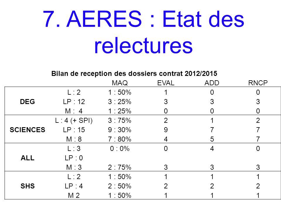 7. AERES : Etat des relectures Bilan de reception des dossiers contrat 2012/2015 MAQEVALADDRNCP L : 21 : 50%100 DEGLP : 123 : 25%333 M : 41 : 25%000 L