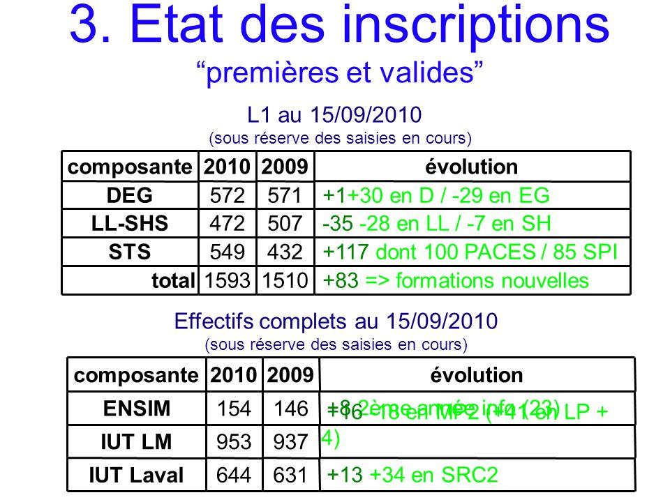 3. Etat des inscriptions premières et valides composante20102009évolution DEG572571 +1+30 en D / -29 en EG LL-SHS472507 -35 -28 en LL / -7 en SH STS54