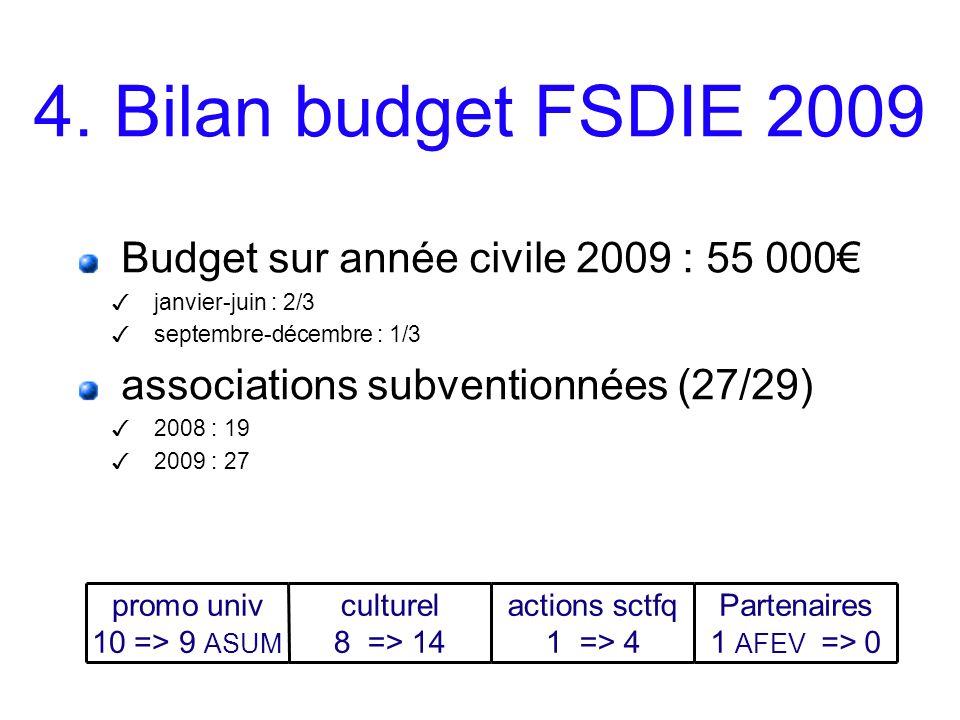 4. Bilan budget FSDIE 2009 Budget sur année civile 2009 : 55 000 janvier-juin : 2/3 septembre-décembre : 1/3 associations subventionnées (27/29) 2008