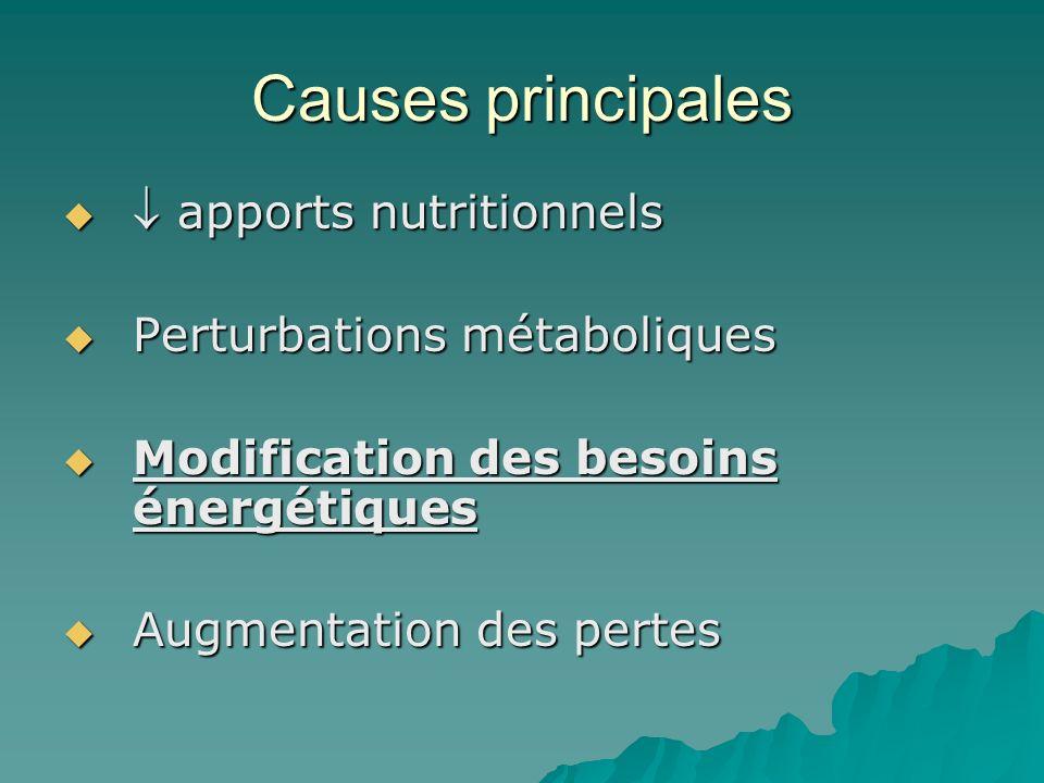 Causes principales apports nutritionnels apports nutritionnels Perturbations métaboliques Perturbations métaboliques Modification des besoins énergéti