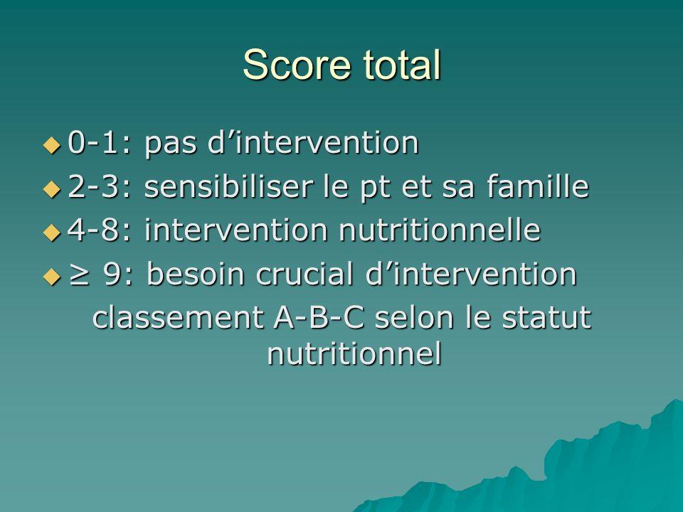Score total 0-1: pas dintervention 0-1: pas dintervention 2-3: sensibiliser le pt et sa famille 2-3: sensibiliser le pt et sa famille 4-8: interventio