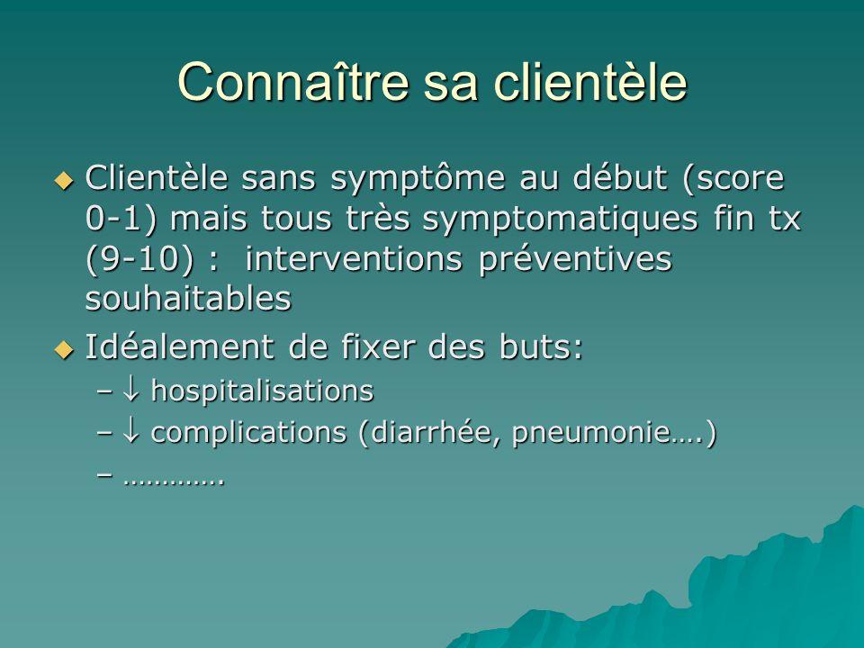 Connaître sa clientèle Clientèle sans symptôme au début (score 0-1) mais tous très symptomatiques fin tx (9-10) : interventions préventives souhaitabl