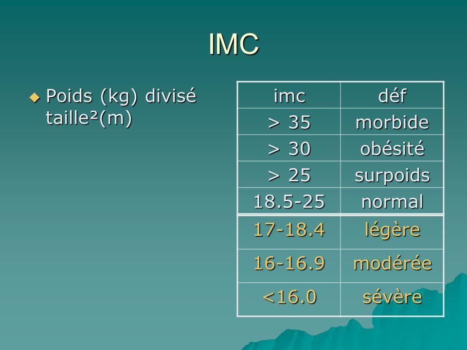 IMC Poids (kg) divisé taille²(m) Poids (kg) divisé taille²(m) imcdéf > 35 morbide > 30 obésité > 25 surpoids 18.5-25normal 17-18.4légère16-16.9modérée