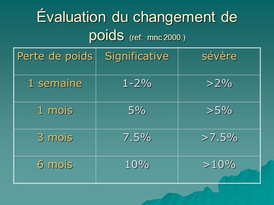 Évaluation du changement de poids (ref: mnc 2000.) Perte de poids Significativesévère 1 semaine 1-2%>2% 1 mois 5%>5% 3 mois 7.5%>7.5% 6 mois 10%>10%