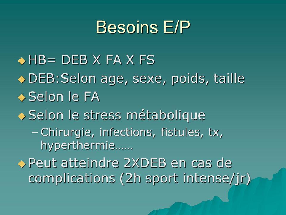 Besoins E/P HB= DEB X FA X FS HB= DEB X FA X FS DEB:Selon age, sexe, poids, taille DEB:Selon age, sexe, poids, taille Selon le FA Selon le FA Selon le