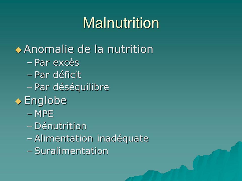Malnutrition Anomalie de la nutrition Anomalie de la nutrition –Par excès –Par déficit –Par déséquilibre Englobe Englobe –MPE –Dénutrition –Alimentati