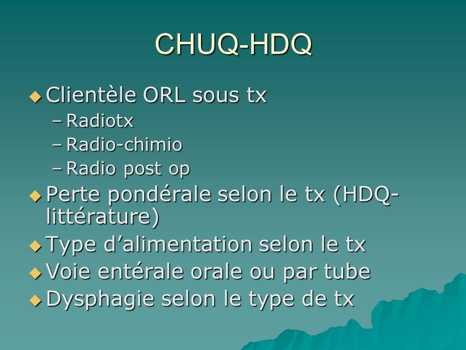 CHUQ-HDQ Clientèle ORL sous tx Clientèle ORL sous tx –Radiotx –Radio-chimio –Radio post op Perte pondérale selon le tx (HDQ- littérature) Perte pondér