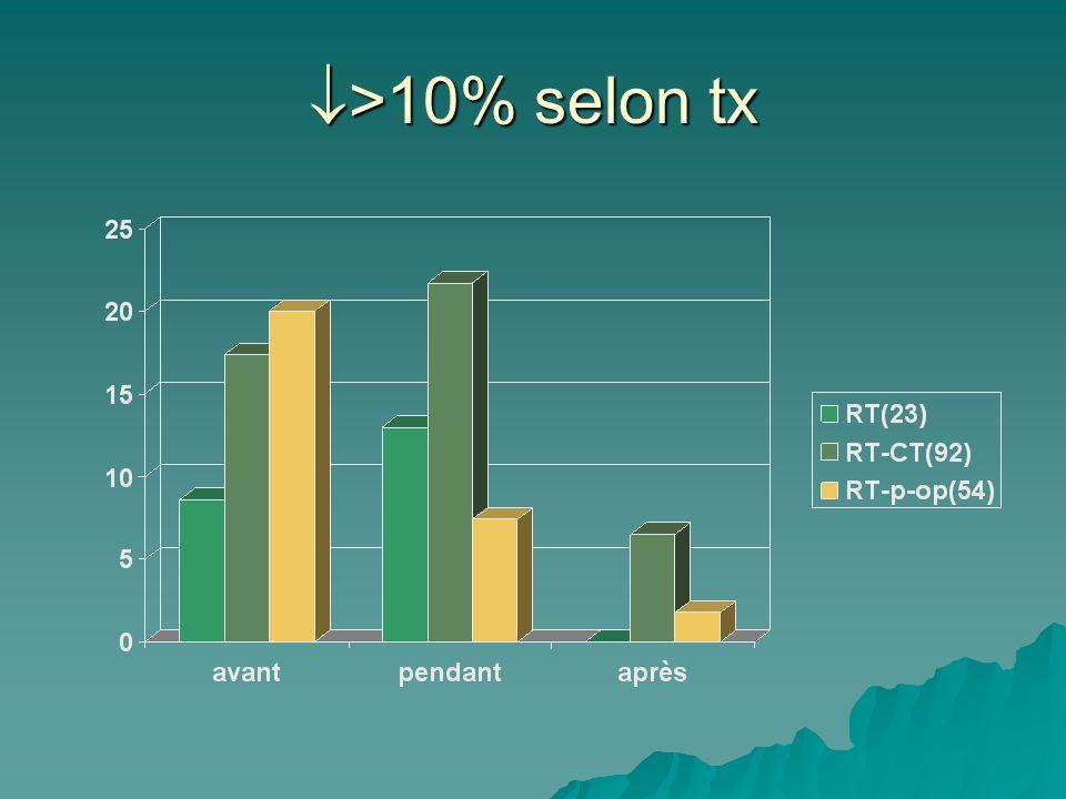 >10% selon tx >10% selon tx
