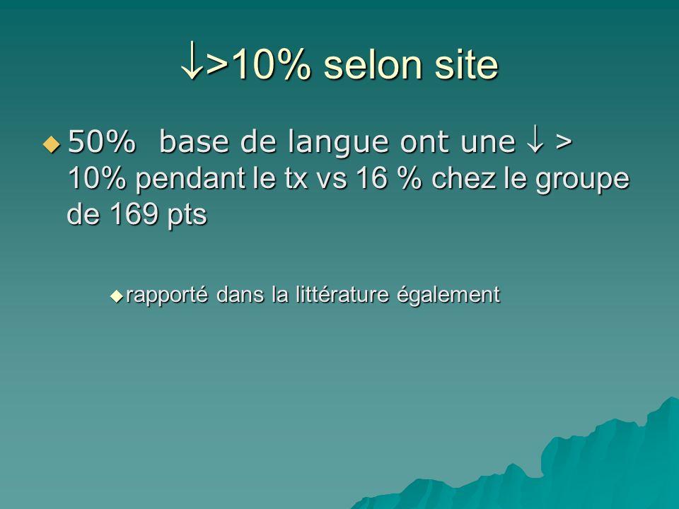 >10% selon site >10% selon site 50% base de langue ont une > 10% pendant le tx vs 16 % chez le groupe de 169 pts 50% base de langue ont une > 10% pend