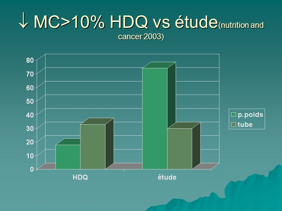 MC>10% HDQ vs étude (nutrition and cancer 2003) MC>10% HDQ vs étude (nutrition and cancer 2003)