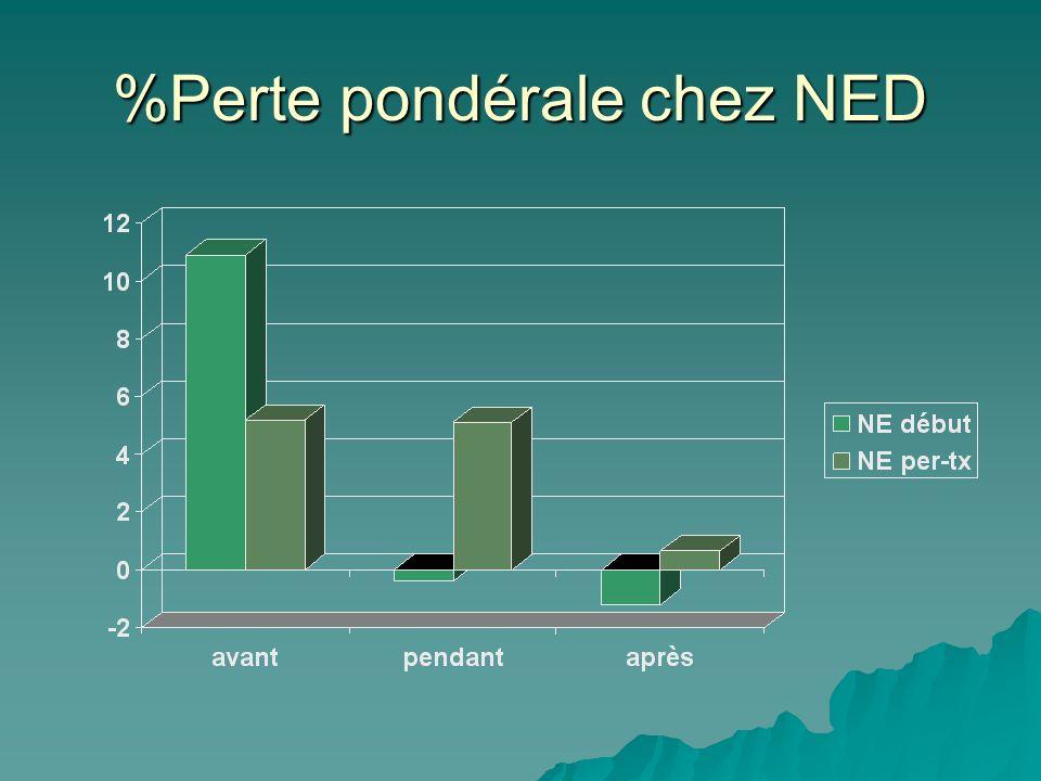 %Perte pondérale chez NED