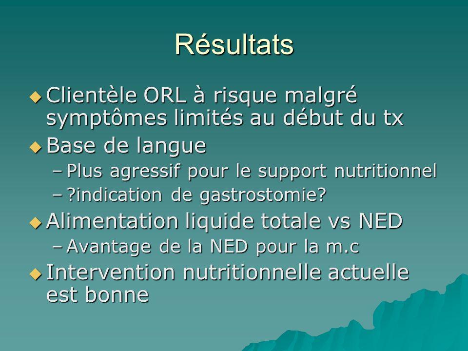 Résultats Clientèle ORL à risque malgré symptômes limités au début du tx Clientèle ORL à risque malgré symptômes limités au début du tx Base de langue
