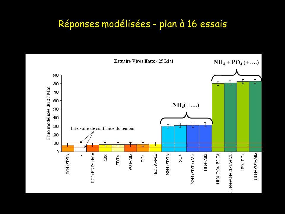 Réponses modélisées - plan à 16 essais NH 4 + PO 4 (+….) NH 4 ( +…) Intervalle de confiance du témoin