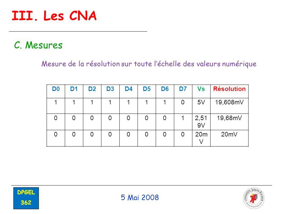 5 Mai 2008 DPGEL 362 III. Les CNA C. Mesures D0D1D2D3D4D5D6D7VsRésolution 111111105V19,608mV 000000012,51 9V 19,68mV 0000000020m V Mesure de la résolu