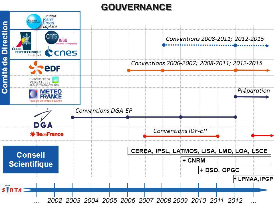 GOUVERNANCE 20022003200420052006200720082009201020112012… … Conventions 2006-2007; 2008-2011; 2012-2015 Conventions 2008-2011; 2012-2015 Préparation C