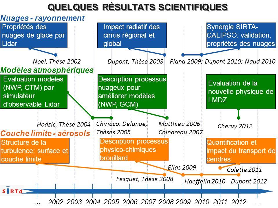 QUELQUES RÉSULTATS SCIENTIFIQUES 20022003200420052006200720082009201020112012… … Propriétés des nuages de glace par Lidar Impact radiatif des cirrus r