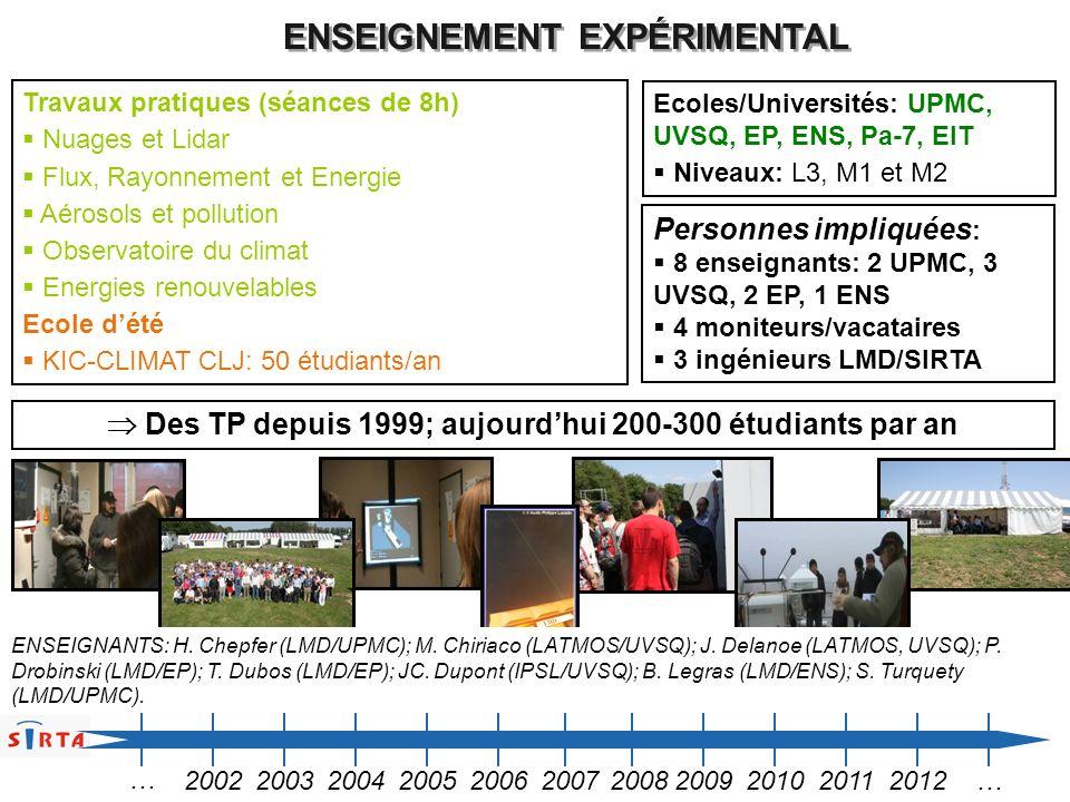 Travaux pratiques (séances de 8h) Nuages et Lidar Flux, Rayonnement et Energie Aérosols et pollution Observatoire du climat Energies renouvelables Eco
