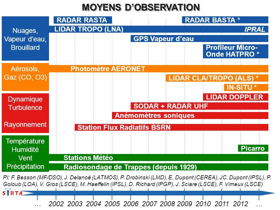 MOYENS DOBSERVATION Station Flux Radiatifs BSRN Stations Météo Radiosondage de Trappes (depuis 1929) Anémomètres soniques LIDAR TROPO (LNA) SODAR + RA