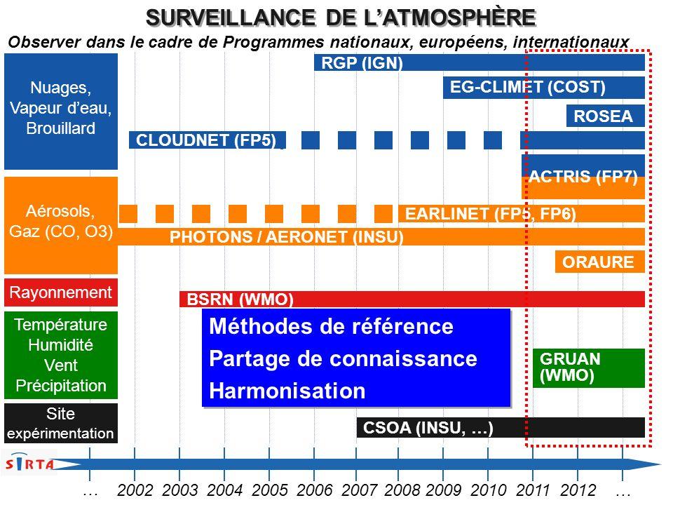 BSRN (WMO) GRUAN (WMO) RGP (IGN) EG-CLIMET (COST) PHOTONS / AERONET (INSU) SURVEILLANCE DE LATMOSPHÈRE ROSEA ORAURE ACTRIS (FP7) EARLINET (FP5, FP6) C