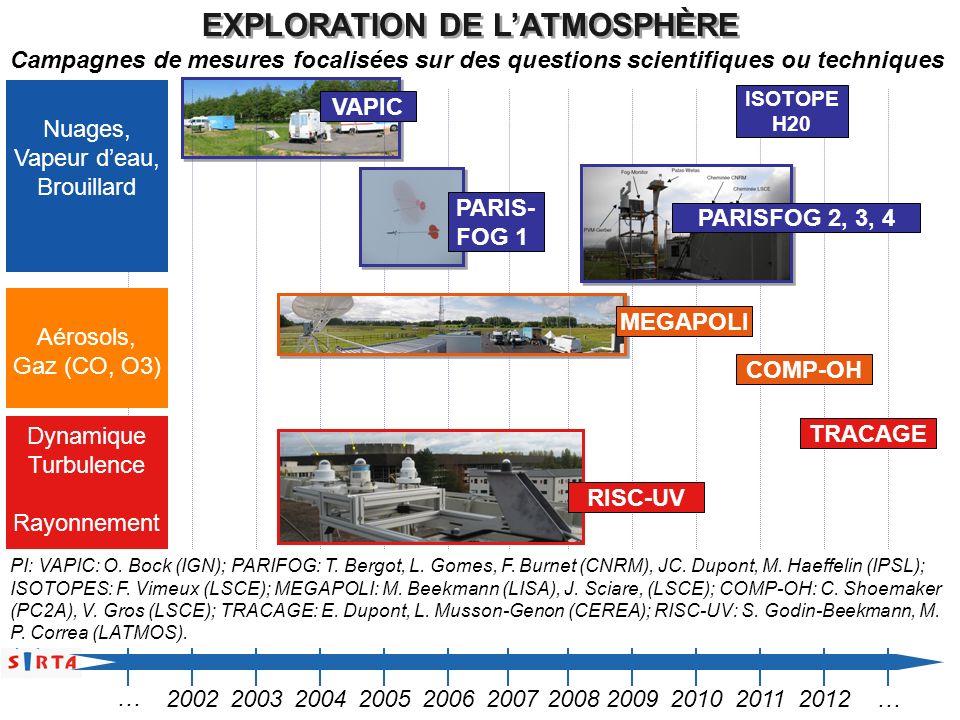 VAPIC Nuages, Vapeur deau, Brouillard Dynamique Turbulence Rayonnement Aérosols, Gaz (CO, O3) COMP-OH TRACAGE EXPLORATION DE LATMOSPHÈRE 2002200320042