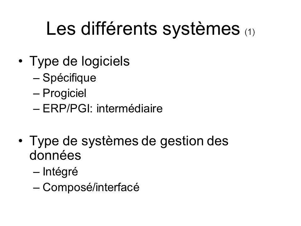 Les différents systèmes (1) Type de logiciels –Spécifique –Progiciel –ERP/PGI: intermédiaire Type de systèmes de gestion des données –Intégré –Composé