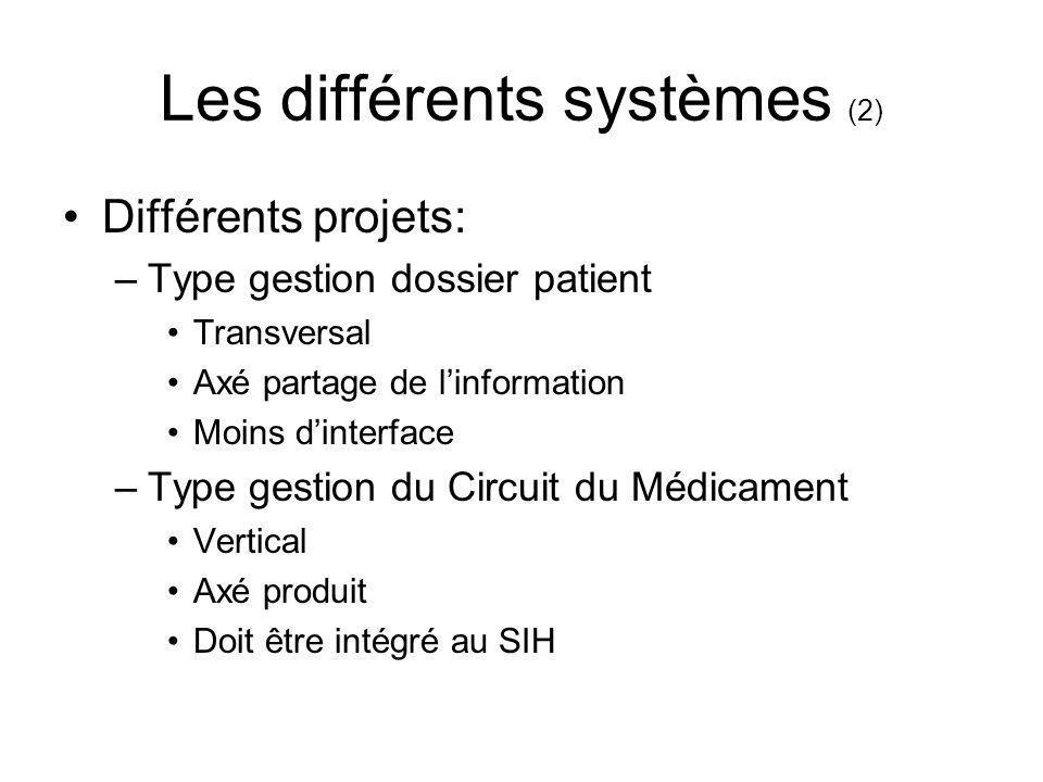 Les différents systèmes (2) Différents projets: –Type gestion dossier patient Transversal Axé partage de linformation Moins dinterface –Type gestion d
