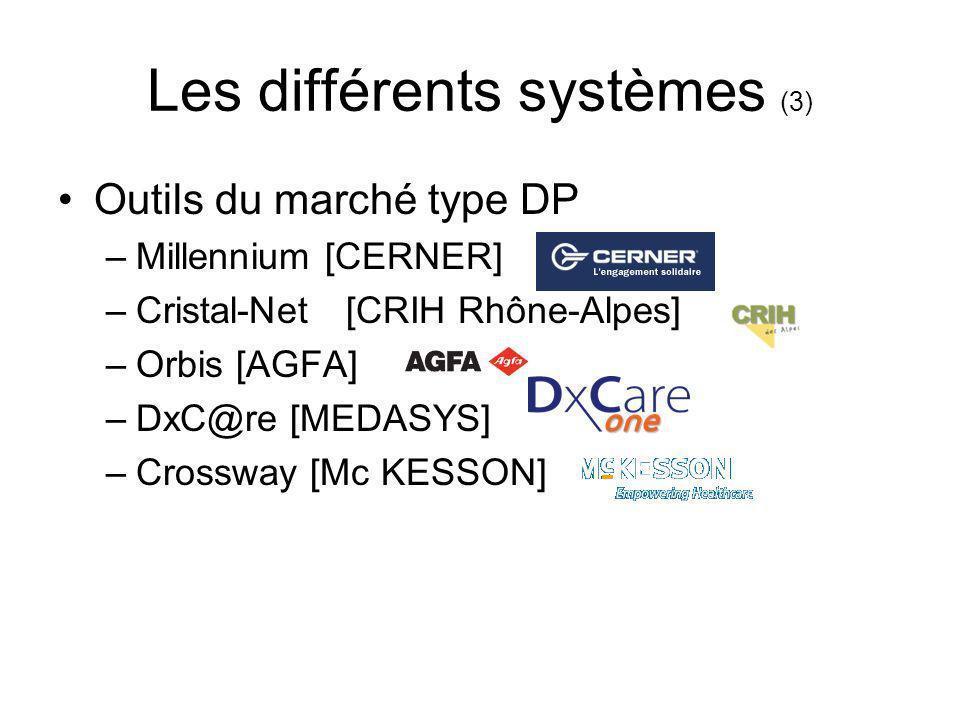 Les différents systèmes (3) Outils du marché type DP –Millennium [CERNER] –Cristal-Net[CRIH Rhône-Alpes] –Orbis [AGFA] –DxC@re [MEDASYS] –Crossway [Mc