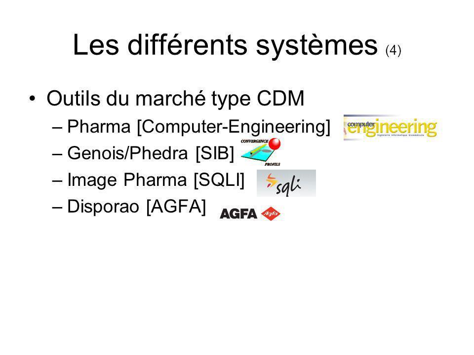 Les différents systèmes (4) Outils du marché type CDM –Pharma [Computer-Engineering] –Genois/Phedra [SIB] –Image Pharma [SQLI] –Disporao [AGFA]