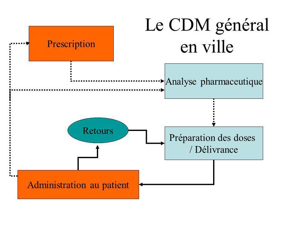 Prescription Analyse pharmaceutique Préparation des doses / Délivrance Administration au patient Retours Le CDM général hospitalier