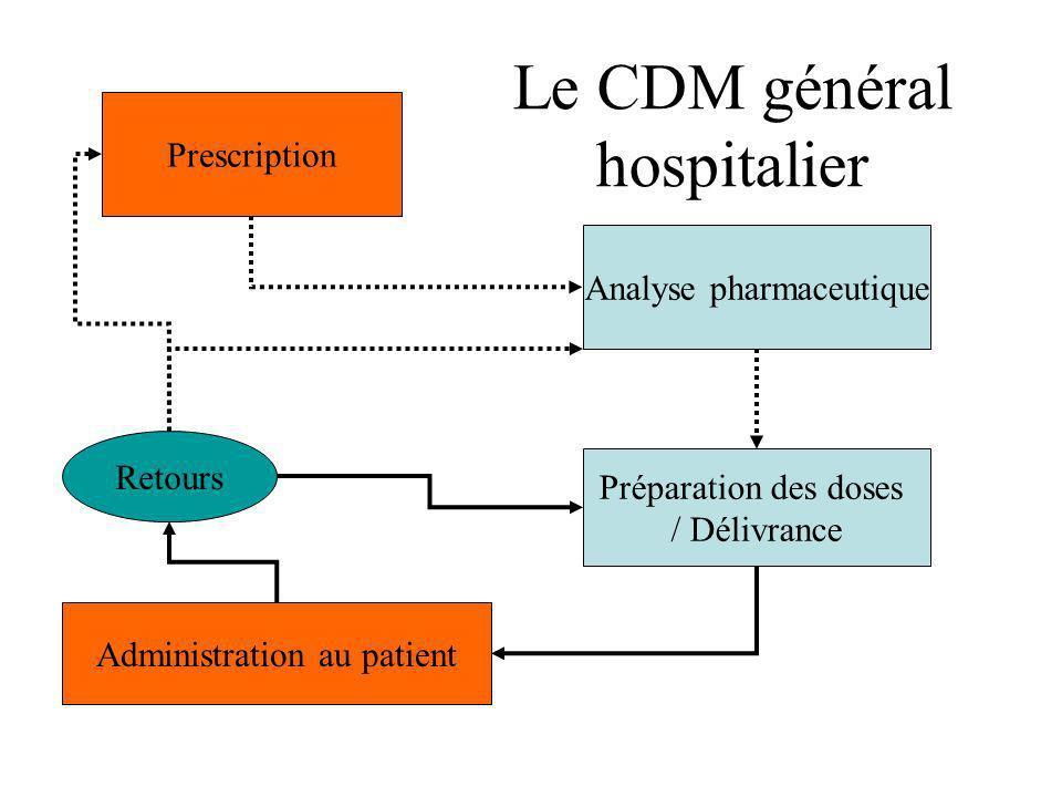 Prescription Analyse pharmaceutique Préparation des doses / Dispensation Administration au patient Retours Circuit spécifique: Les médicaments dérivés du sang Traçabilité amont Traçabilité aval