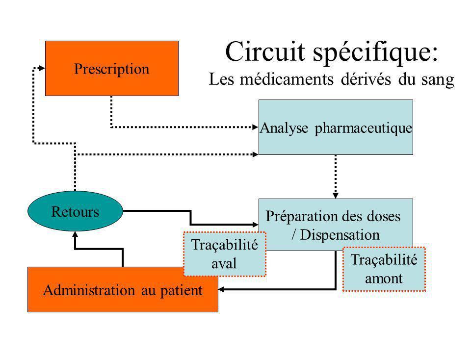 Prescription Analyse pharmaceutique Préparation des doses / Dispensation Administration au patient Retours Circuit spécifique: Les médicaments dérivés