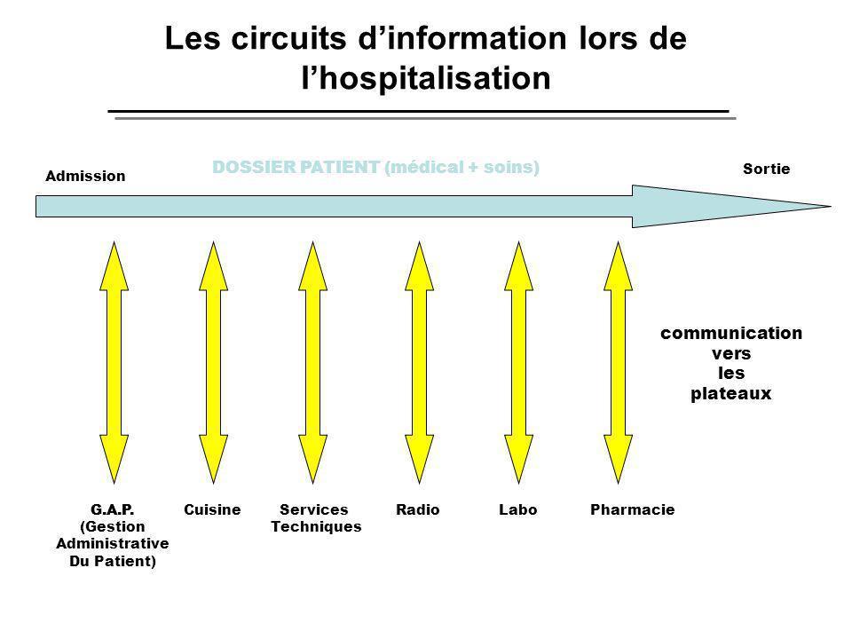 Les circuits dinformation lors de lhospitalisation Admission Sortie CuisineLaboRadioPharmacieServices Techniques G.A.P. DOSSIER PATIENT (médical + soi