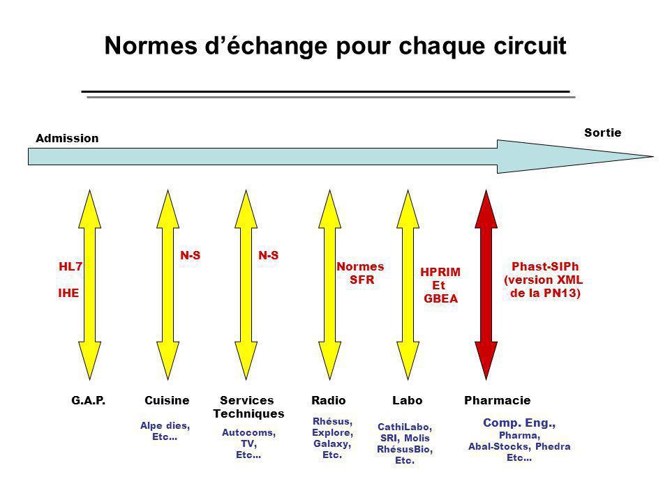 Normes déchange pour chaque circuit Admission Sortie CuisineLaboRadioPharmacieServices Techniques G.A.P. HL7 IHE Phast-SIPh (version XML de la PN13) H