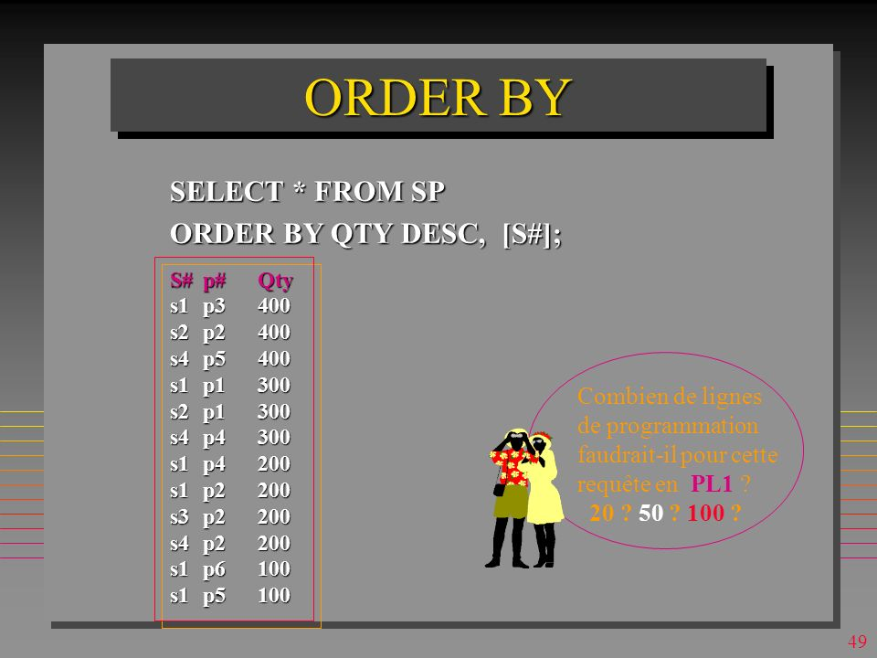 48 ORDER BY SELECT * FROM SP ORDER BY QTY DESC, [S#]; S#p#Qty s1p3400 s2p2400 s4p5400 s1p1300 s2p1300 s4p4300 s1p4200 s1p2200 s3p2200 s4p2200 s1p6100 s1p5100