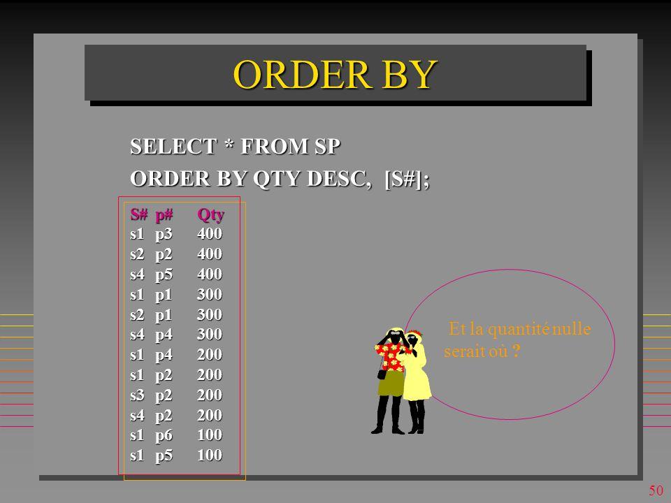 49 ORDER BY SELECT * FROM SP ORDER BY QTY DESC, [S#]; S#p#Qty s1p3400 s2p2400 s4p5400 s1p1300 s2p1300 s4p4300 s1p4200 s1p2200 s3p2200 s4p2200 s1p6100 s1p5100 Combien de lignes de programmation faudrait-il pour cette requête en PL1 .